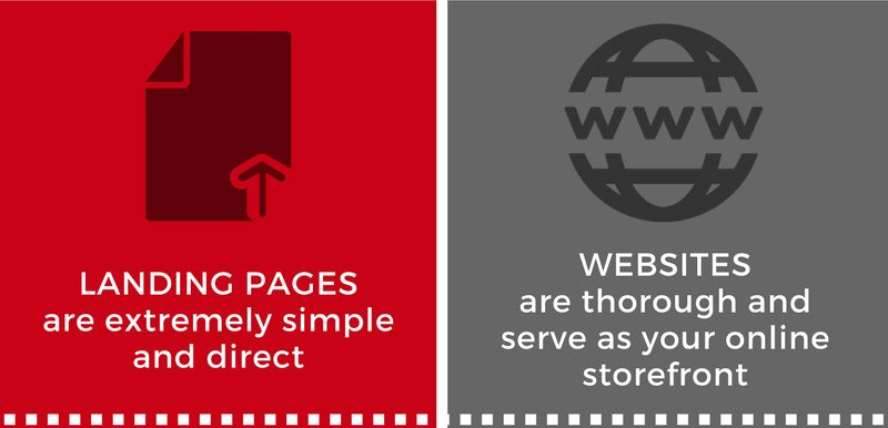 Landing pages v websites cover photo